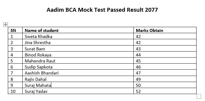 BCA Mock Test Result – 2077/11/19